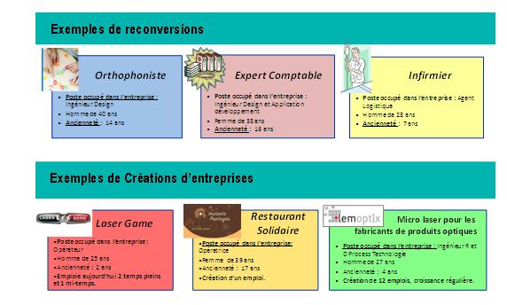 Exemples Reconversion et Création